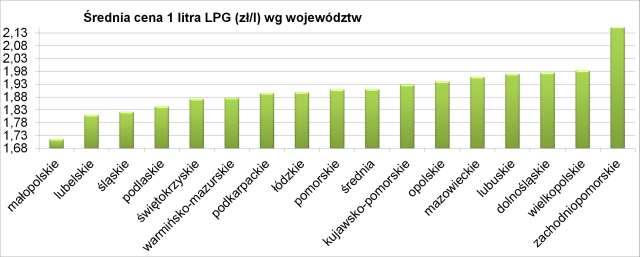 ceny_paliw_luty_raport_3