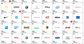 best_global_brands_2015_1