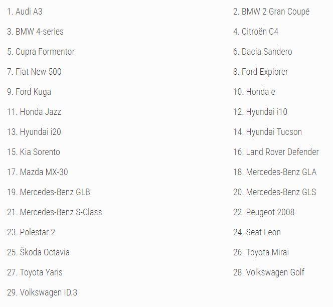 COTY 2021 - lista modeli