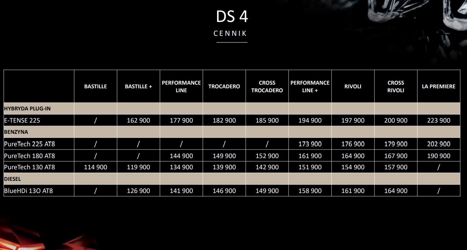 Ile kosztuje DS 4 2021?