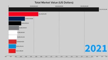 Ile warte są koncerny motoryzacyjne w 2021 roku
